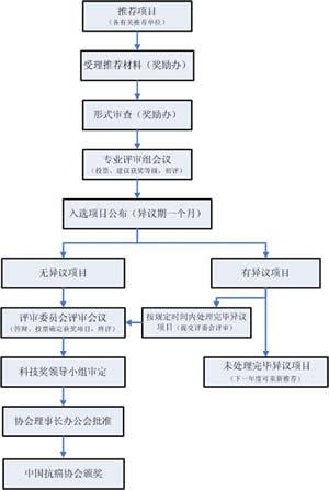 中国抗癌协会科技奖评审工作流程图
